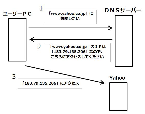 DNSサーバー